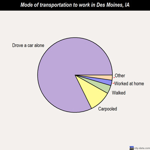Des Moines mode of transportation to work chart