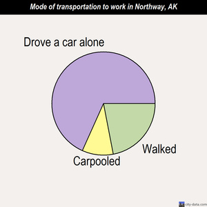 Northway mode of transportation to work chart