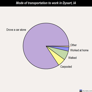 Dysart mode of transportation to work chart