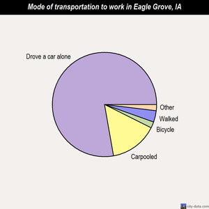 Eagle Grove mode of transportation to work chart