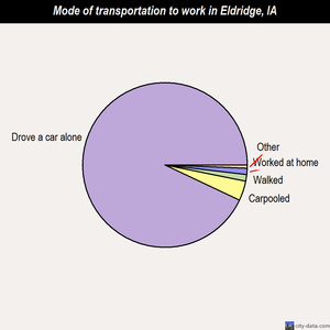 Eldridge mode of transportation to work chart