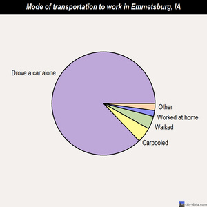 Emmetsburg mode of transportation to work chart