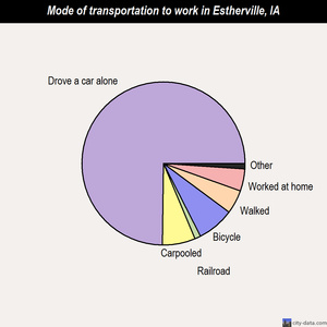 Estherville mode of transportation to work chart