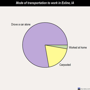 Exline mode of transportation to work chart