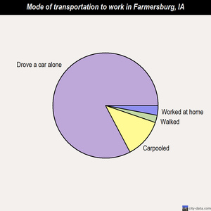 Farmersburg mode of transportation to work chart