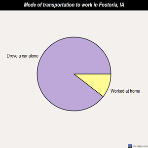 Fostoria mode of transportation to work chart