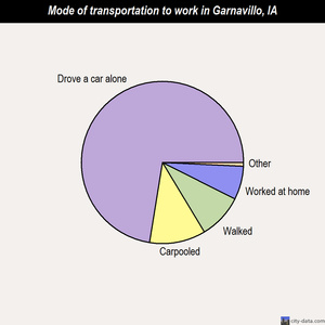 Garnavillo mode of transportation to work chart