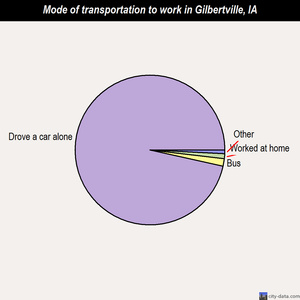 Gilbertville mode of transportation to work chart