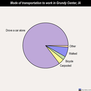 Grundy Center mode of transportation to work chart