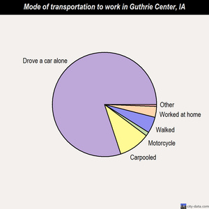 Guthrie Center mode of transportation to work chart