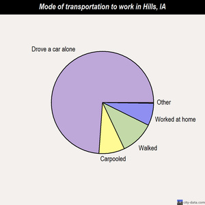 Hills mode of transportation to work chart