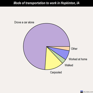 Hopkinton mode of transportation to work chart