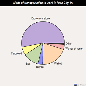Iowa City mode of transportation to work chart