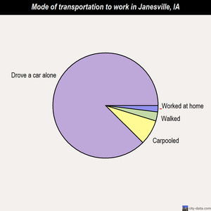 Janesville mode of transportation to work chart