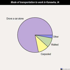 Kanawha mode of transportation to work chart