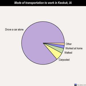 Keokuk mode of transportation to work chart
