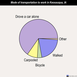 Keosauqua mode of transportation to work chart