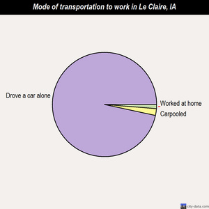 Le Claire mode of transportation to work chart