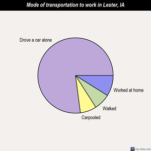 Lester mode of transportation to work chart