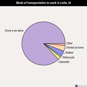 Letts mode of transportation to work chart