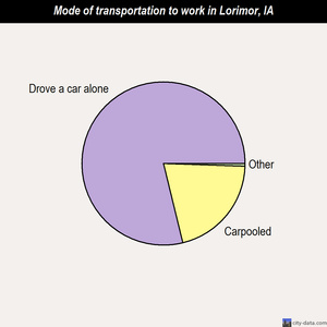 Lorimor mode of transportation to work chart