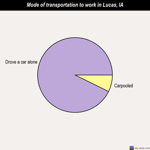 Lucas mode of transportation to work chart
