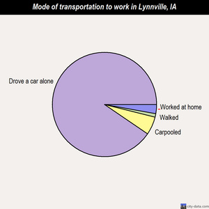 Lynnville mode of transportation to work chart