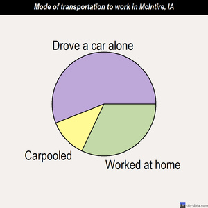 McIntire mode of transportation to work chart