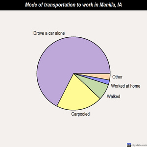 Manilla mode of transportation to work chart