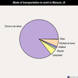 Manson mode of transportation to work chart