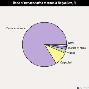 Maquoketa mode of transportation to work chart