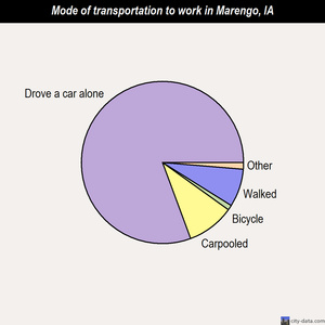 Marengo mode of transportation to work chart
