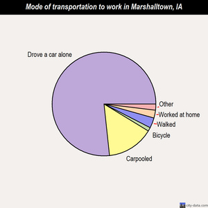 Marshalltown mode of transportation to work chart