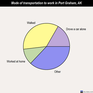 Port Graham mode of transportation to work chart