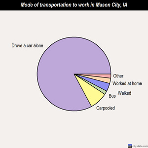 Mason City mode of transportation to work chart