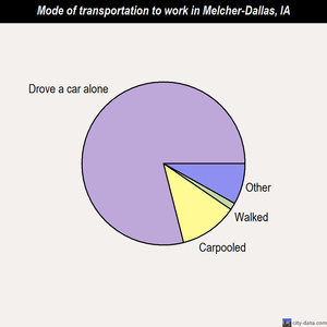 Melcher-Dallas mode of transportation to work chart
