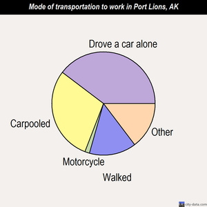 Port Lions mode of transportation to work chart