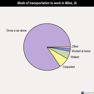 Miles mode of transportation to work chart
