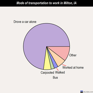Milton mode of transportation to work chart