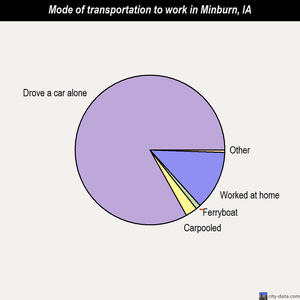 Minburn mode of transportation to work chart