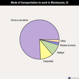 Montezuma mode of transportation to work chart