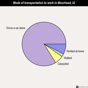 Moorhead mode of transportation to work chart