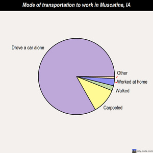 Muscatine mode of transportation to work chart