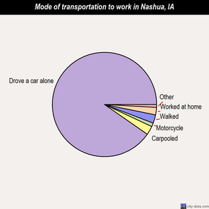Nashua mode of transportation to work chart