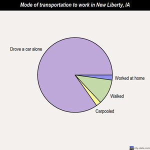 New Liberty mode of transportation to work chart