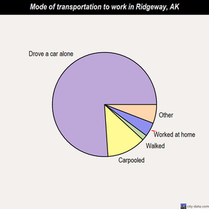 Ridgeway mode of transportation to work chart