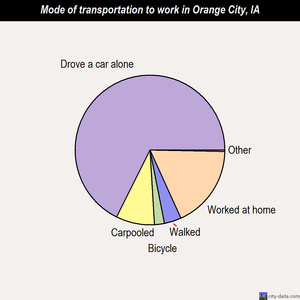Orange City mode of transportation to work chart