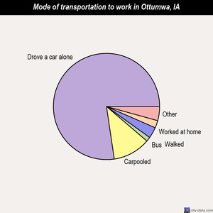 Ottumwa mode of transportation to work chart