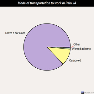 Palo mode of transportation to work chart
