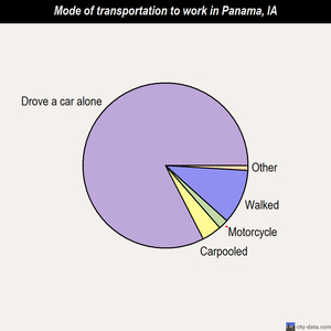 Panama mode of transportation to work chart